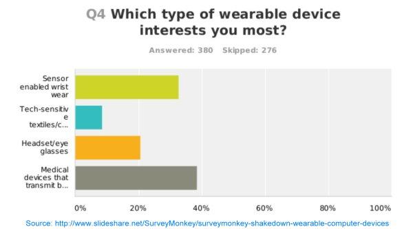 Wearable survey
