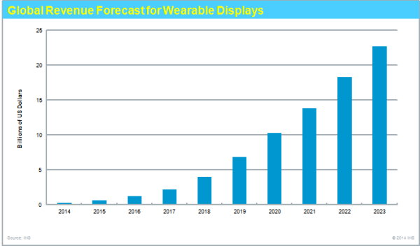 IHS Wearable Display forecast (2)