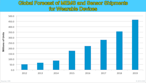 IHS Wearable MEMS and Sensor forecast