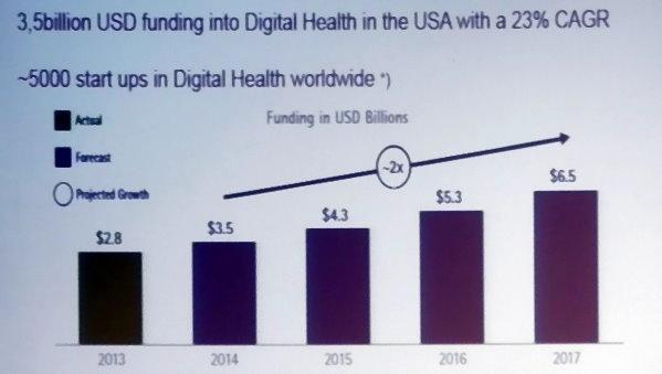 IDTechEx Bayer Digital Health