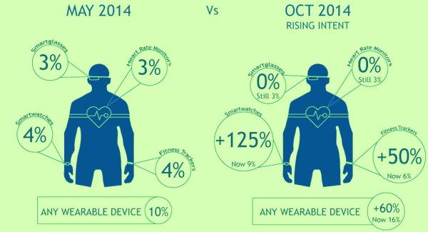 FutureSource Wearable Intent