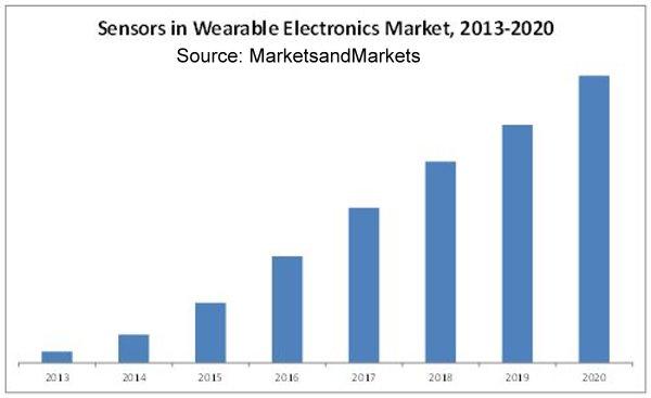 wearable-sensor-market[1]