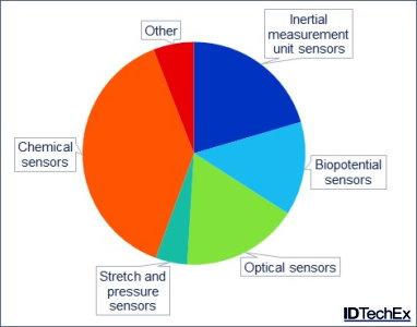 IDTechEx Sensors Forecast
