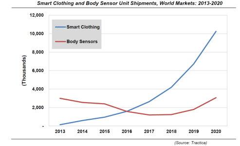 Smart clothing forecast