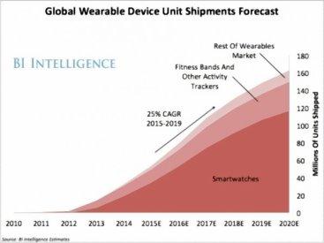 BI Intelligence market size image