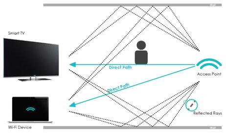 Aerial WiFi sensing