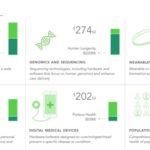 Wearables 3rd in Digital Health Financing