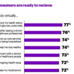 Consumers Ready for Telehealth