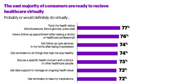 Accenture healthcare survey
