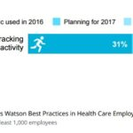 Employers Warming to Wearables in the Workplace