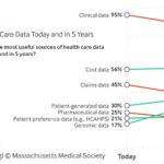 Patient-Generated Data Growing in Importance