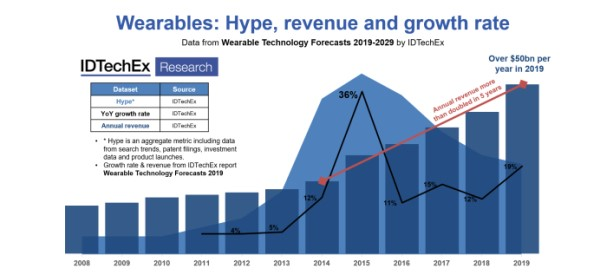 Wearables Market Still Growing Strong