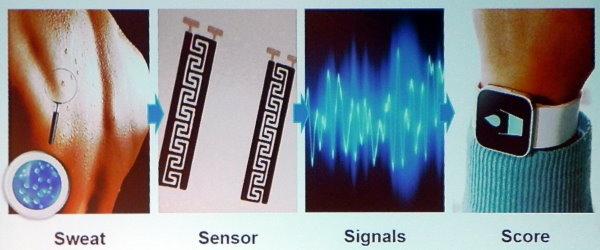 IDTechEx: Sweat Sensors Can Speed Healing