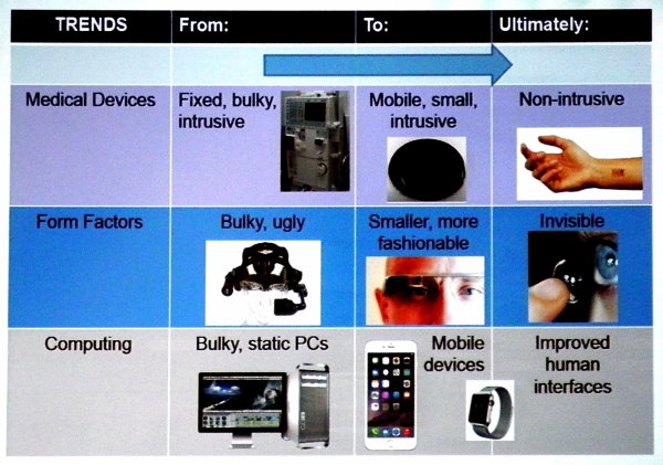 IDTechEx Conference Explores Wearable Future