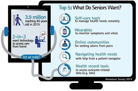 Seniors Want Wearable Health Tech, Too!