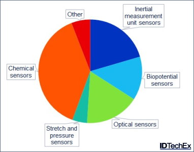 Wearable Sensors Market to Reach $4.5 Billion by 2025