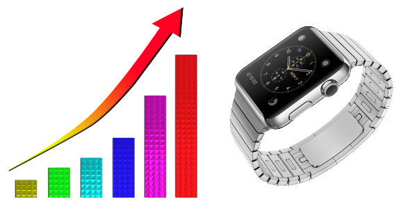 Wrist Device Sales to Grow 20% a Year
