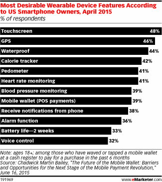 Survey Shows Low Consumer Interest in Health Tech