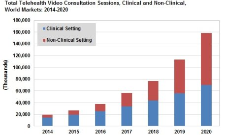 Telehealth Consultations on the Rise